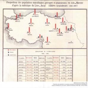 Armenian Population
